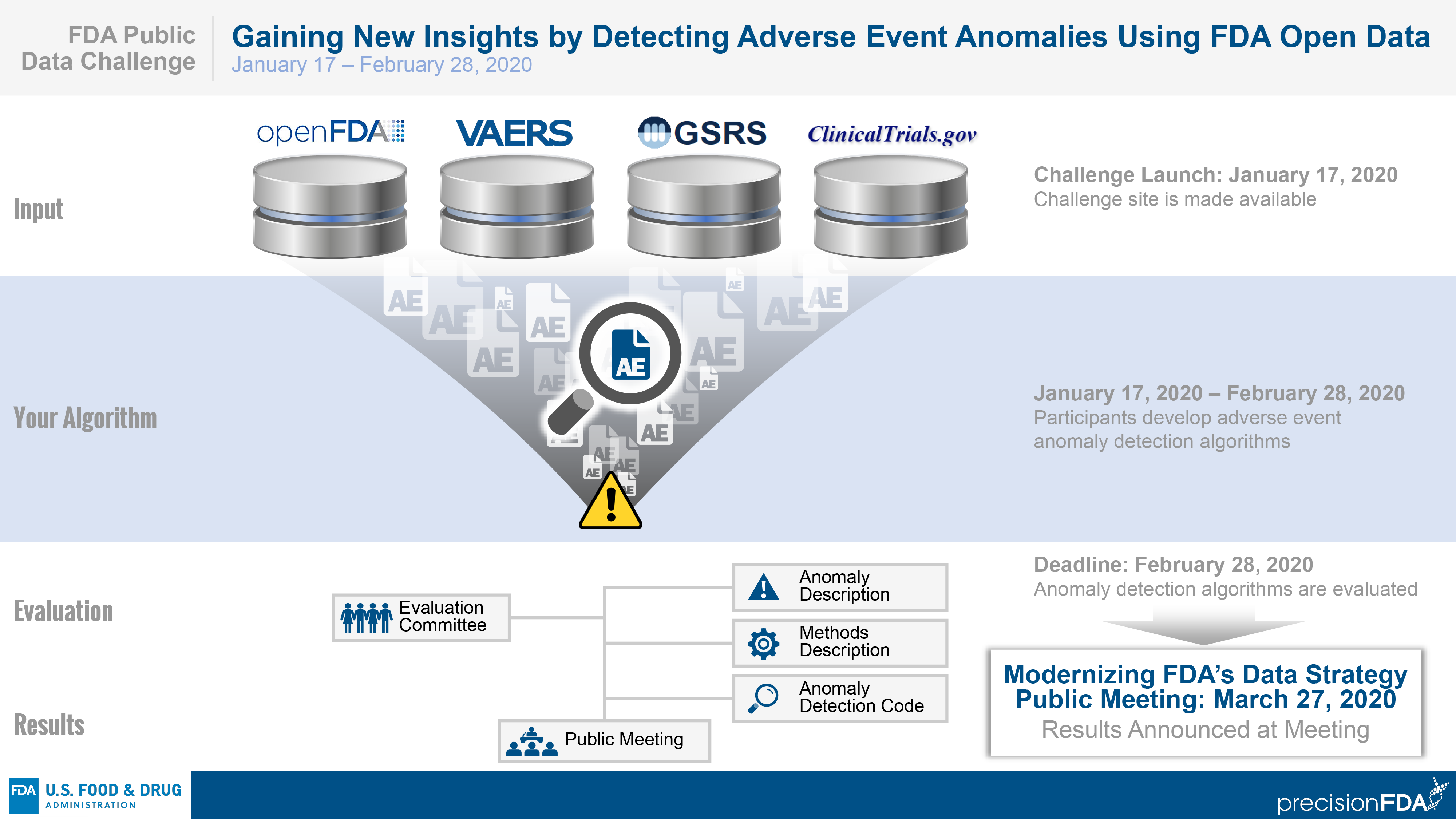 Gaining New Insights by Detecting Adverse Event Anomalies Using FDA Open Data