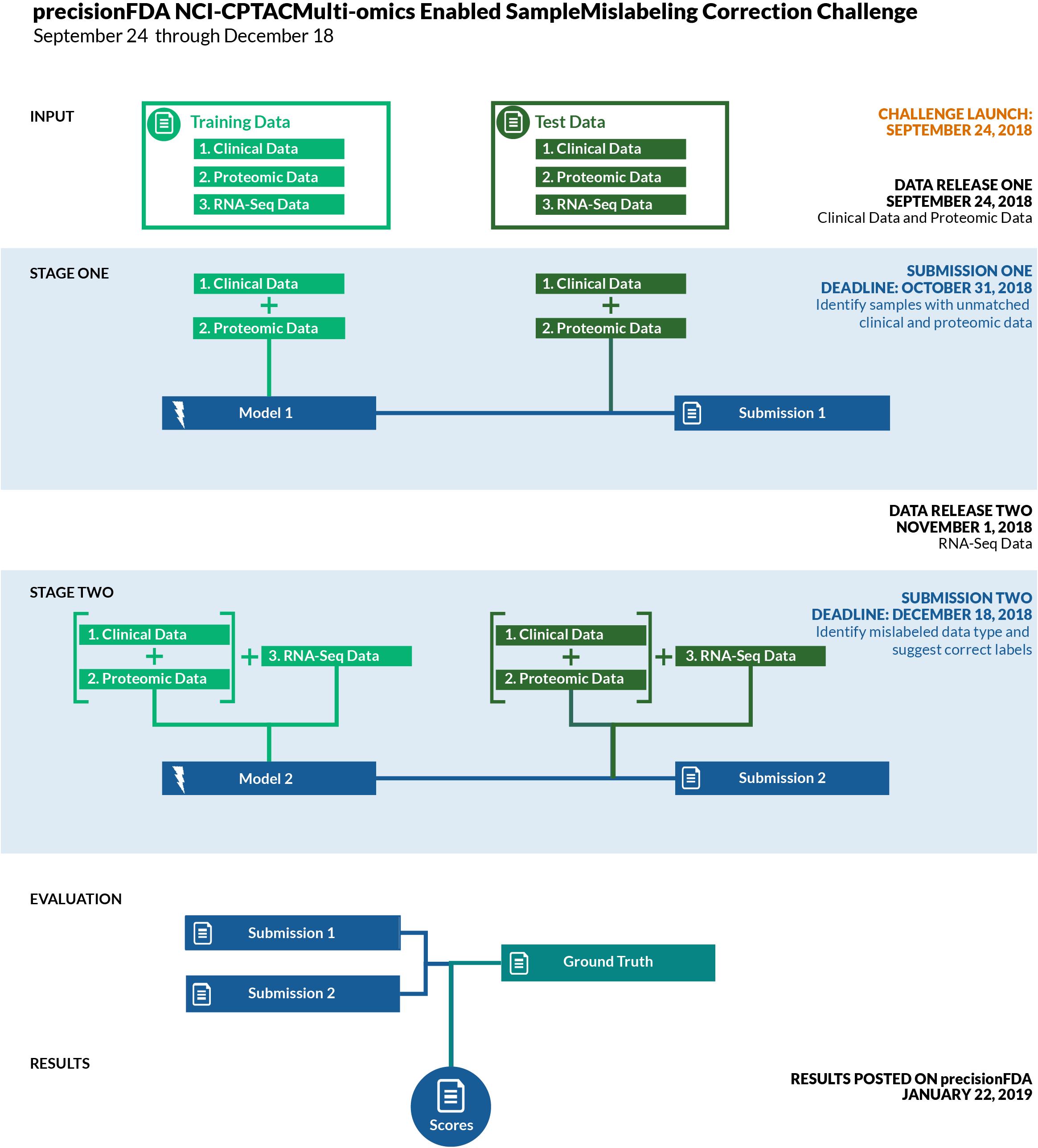 NCI-CPTAC Multi-omics Enabled Sample Mislabeling Correction Challenge