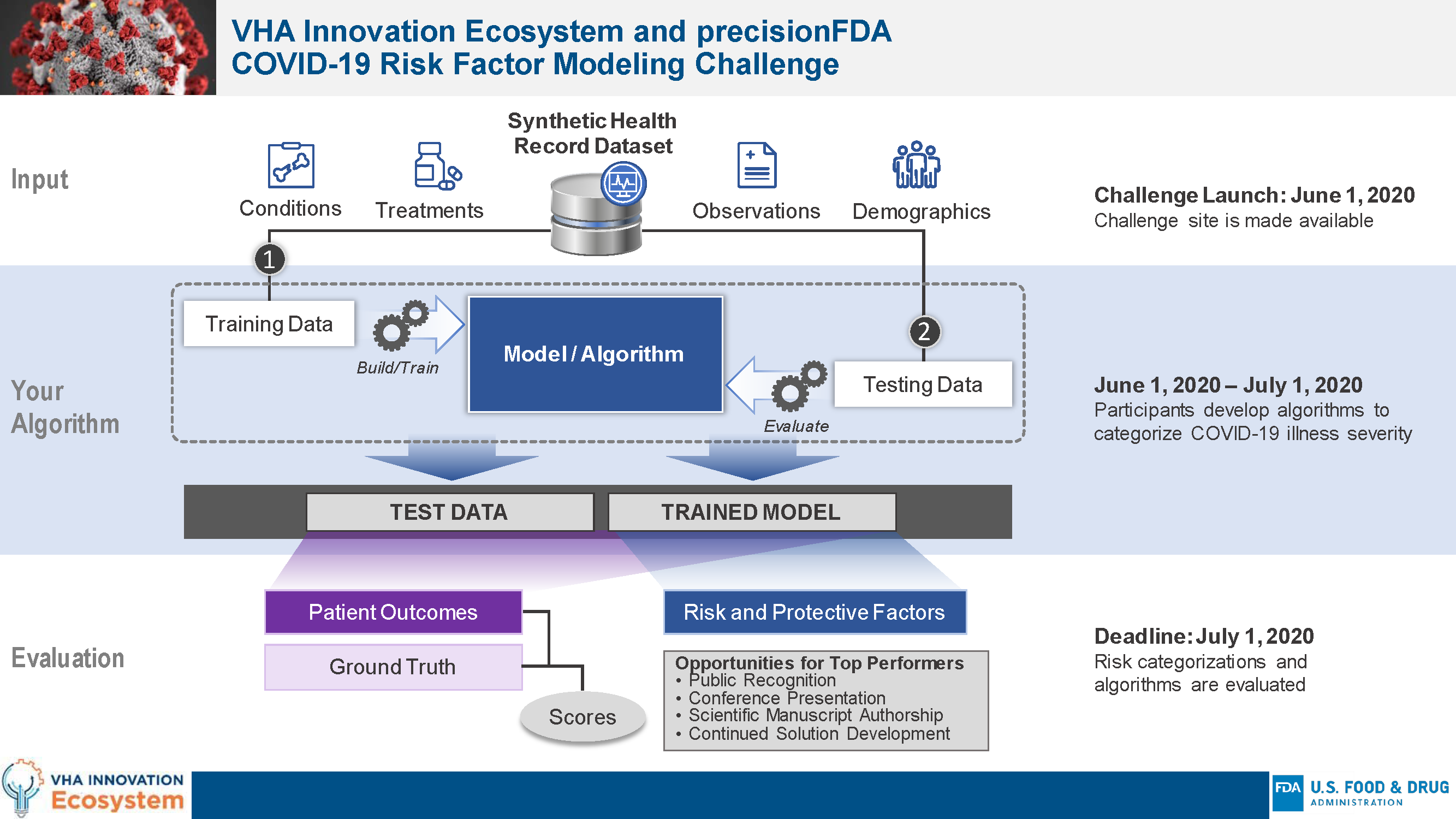 VHA Innovation Ecosystem and precisionFDA COVID-19 Risk Factor Modeling Challenge
