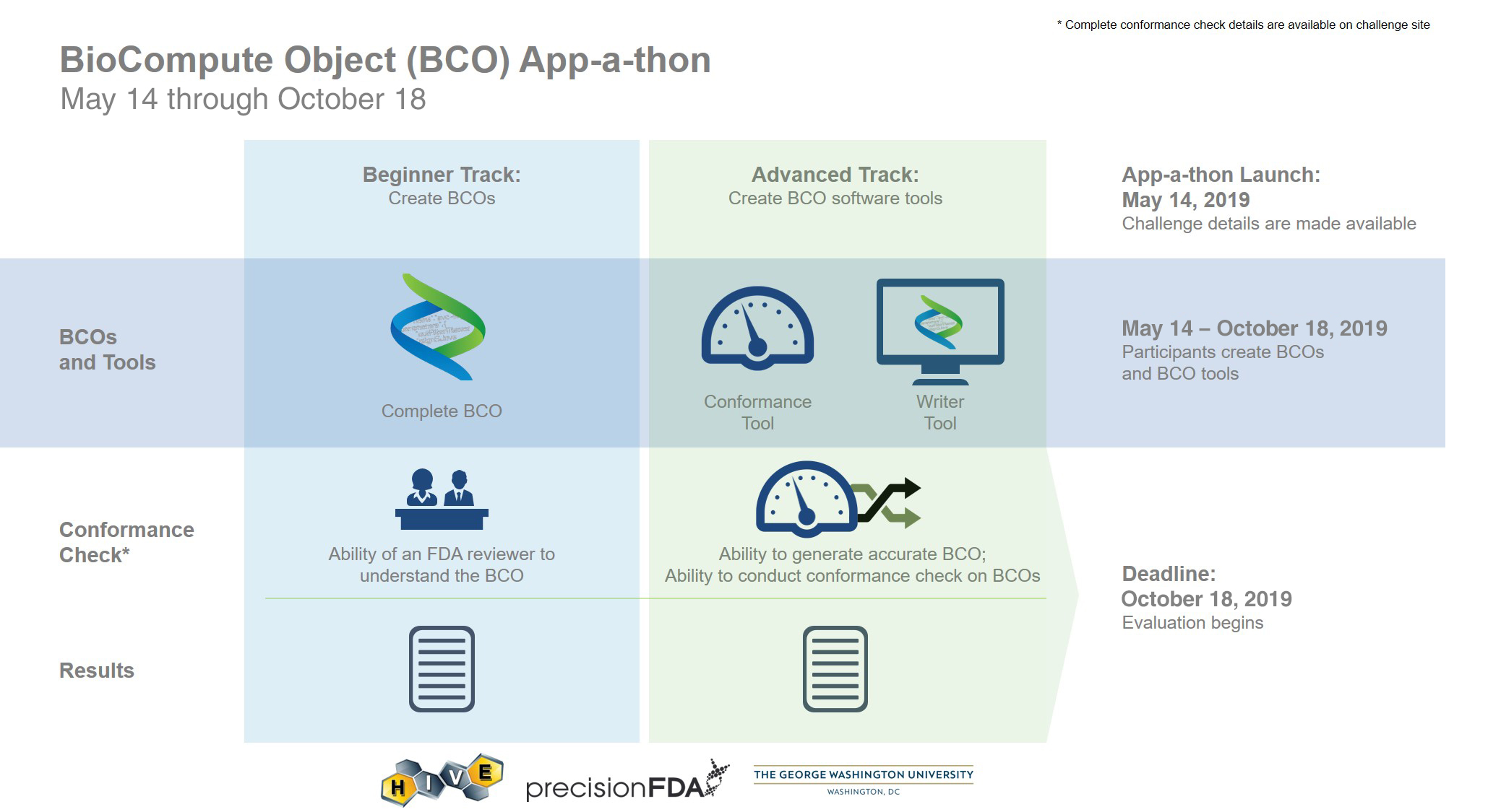 BioCompute Object (BCO) App-a-thon