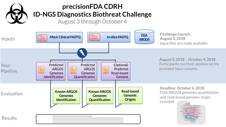 CDRH Biothreat Challenge